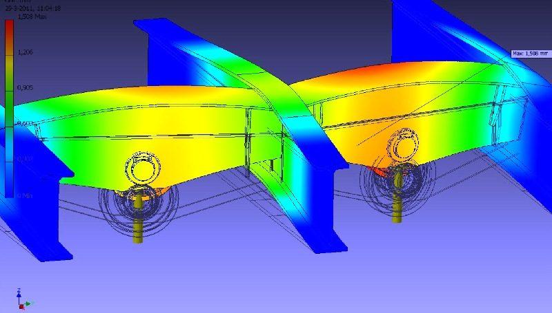 De sterkteberekening wijst uit dat de maximum materiaalvervorming 1,5 mm bedraagt