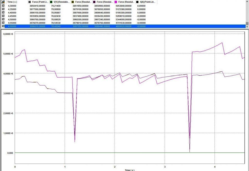 dynamic simulation schommel roerwerk output