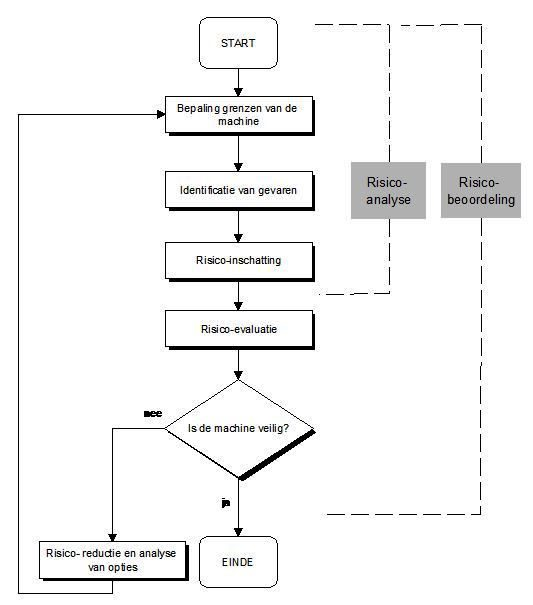 schema-risicobeoordeling