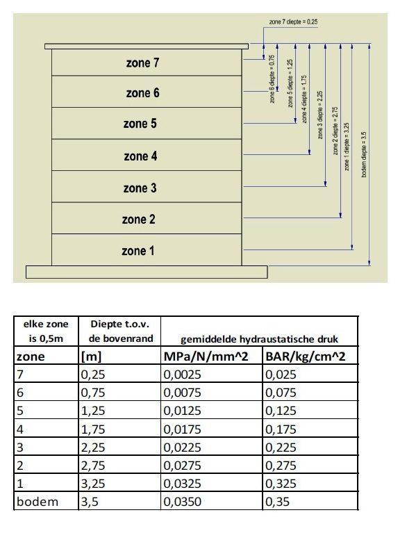 Het verdelen van de zones met een gemiddelde hydrostatische druk.